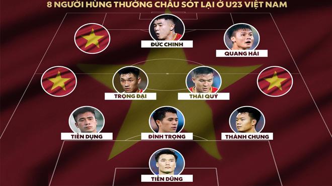 8 cầu thủ còn sót lại sau chung kết U23 châu Á 2018